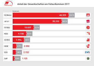 Dgb Rechtsschutz Gmbh Wir Publikationen Statistiken