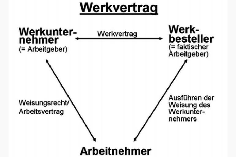 Scheinwerkvertrag Co Aktuelle Rechtsprechung Und Offene